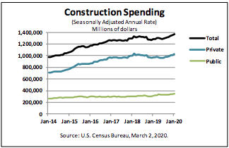 CONSTRUCTION SPENDING RISES IN JANUARY